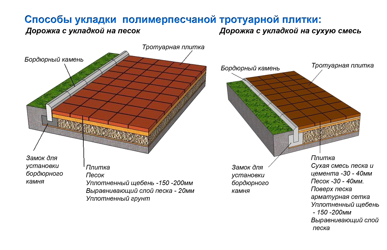 Способи укладання тротуарної плитки